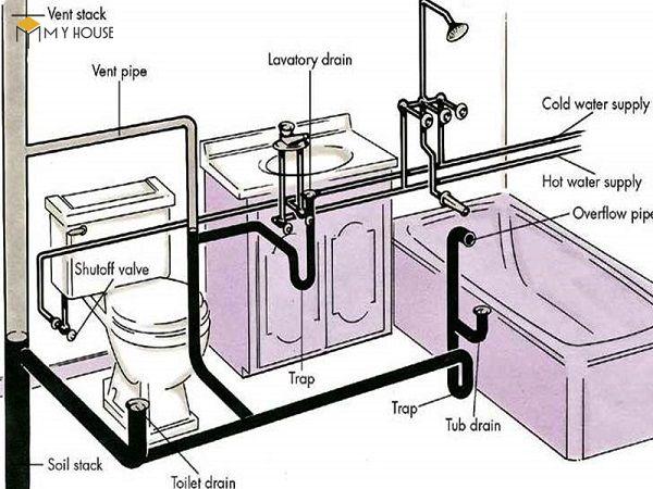 Thông số kích thước nhà vệ sinh chuẩn