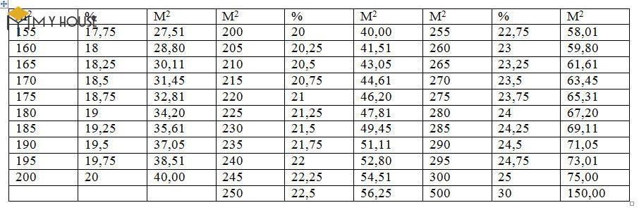 Bảng mật độ xây dựng nội thành - 2