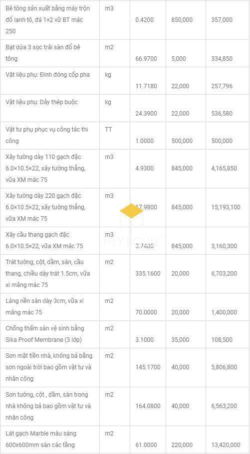 Bảng tổng hợp dự toán xây thô và hoàn thiện chi tiết 2019 - Bảng 2