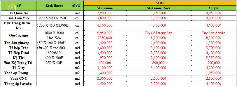 Bảng giá nội thất gỗ công nghiệp MDF An Cường chống ẩm