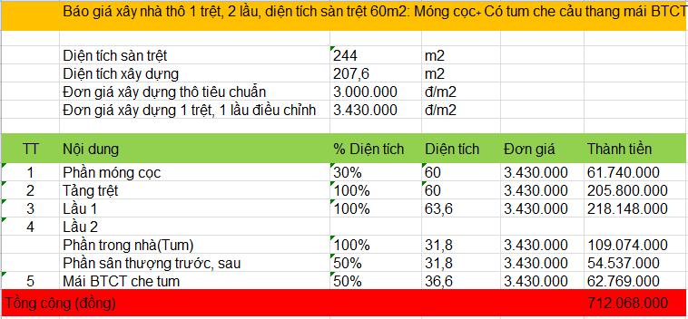 Chi phí xây nhà 1 trệt 2 lầu 60m2 - Bảng 2