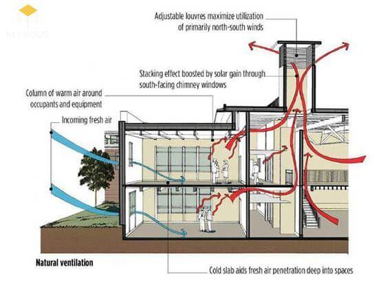Cách lấy gió vào nhà hiệu quả