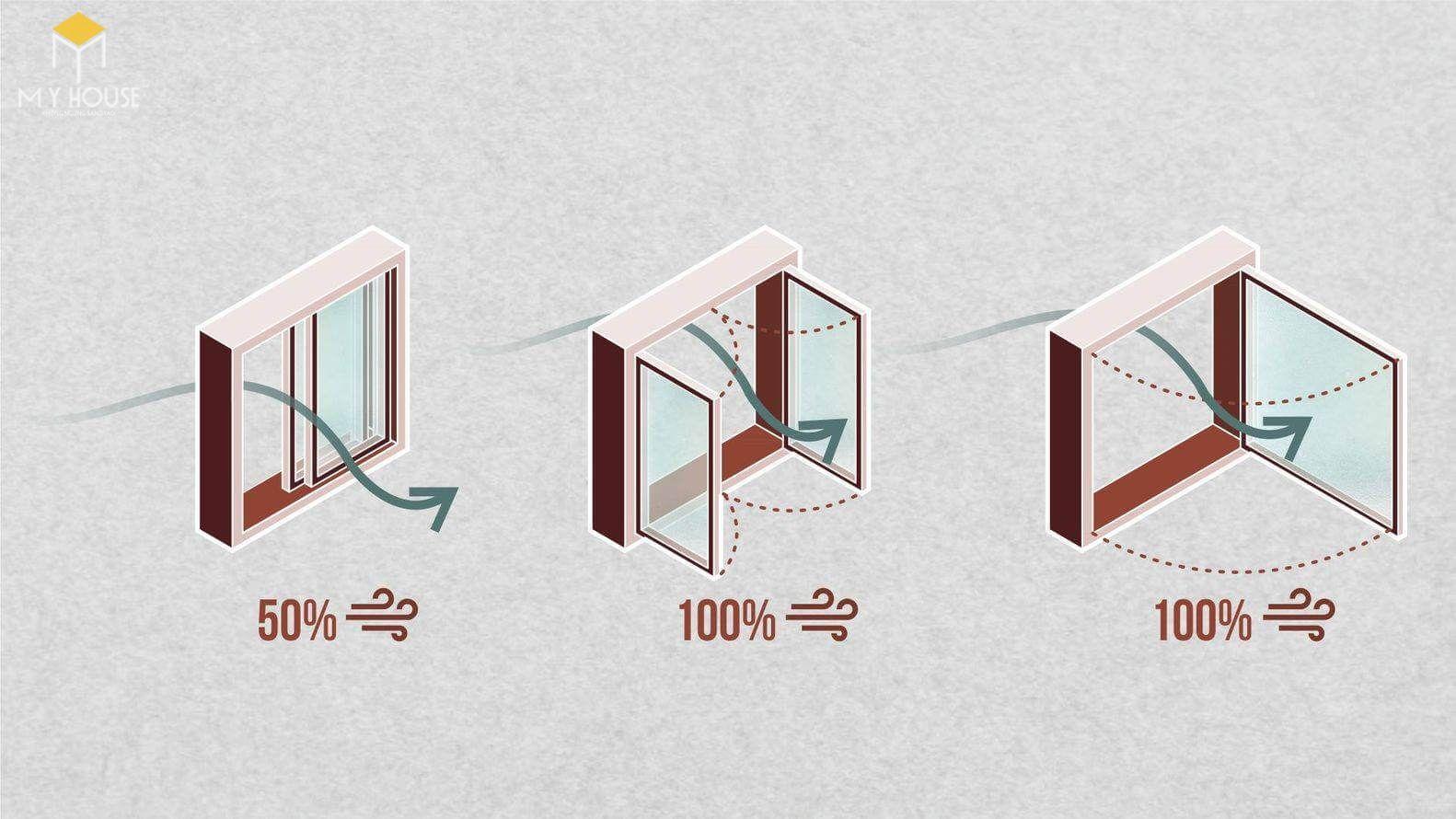 Lựa chọn cửa sổ hợp lý cho hiệu quả thông gió hiệu quả