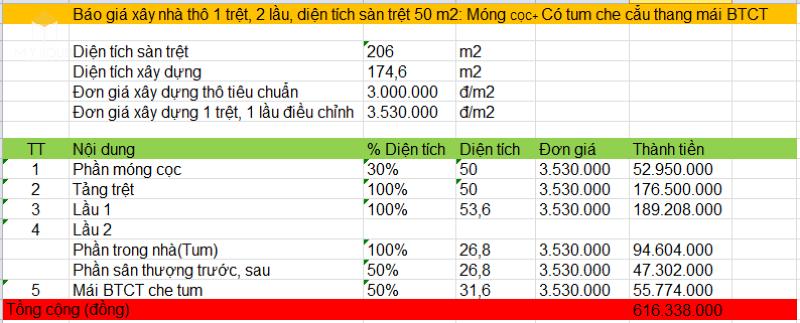 Chi phí xây nhà 1 trệt 2 lầu 50m2 - Bảng 3