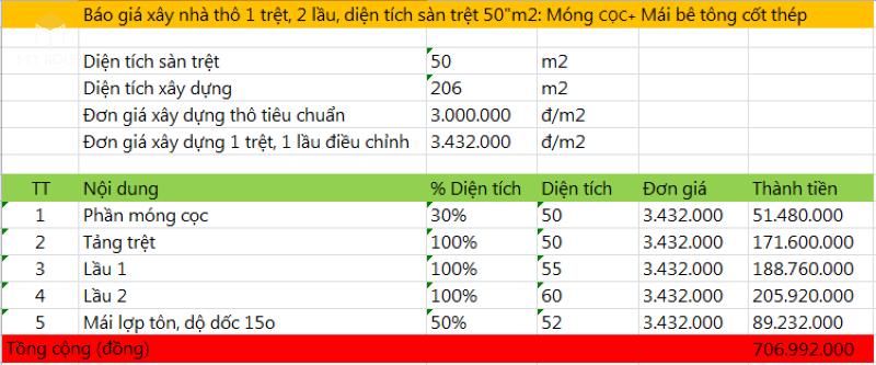 Chi phí xây nhà 1 trệt 2 lầu 50m2 - Bảng 1