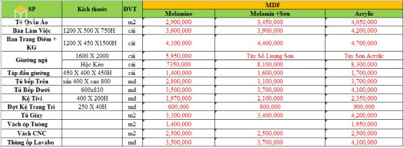 Bảng giá nội thất gỗ MDF An Cường