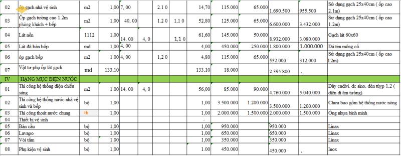 Đơn giá xây dựng nhà cấp 4 nông thôn 2021 - Bảng 4