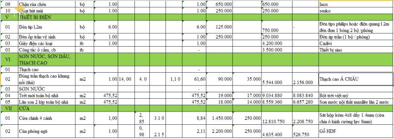 Đơn giá xây dựng nhà cấp 4 nông thôn 2021 - Bảng 3
