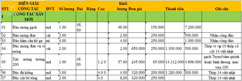 Đơn giá xây dựng nhà cấp 4 nông thôn 2021 - Bảng 1