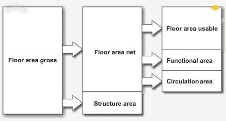 Tổng diện tích sàn xây dựng dùng để kiểm soát tải chất lên hệ thống hạn tầng kỹ thuật khu vực dựa vào việc tính toán hệ số sử dụng đất