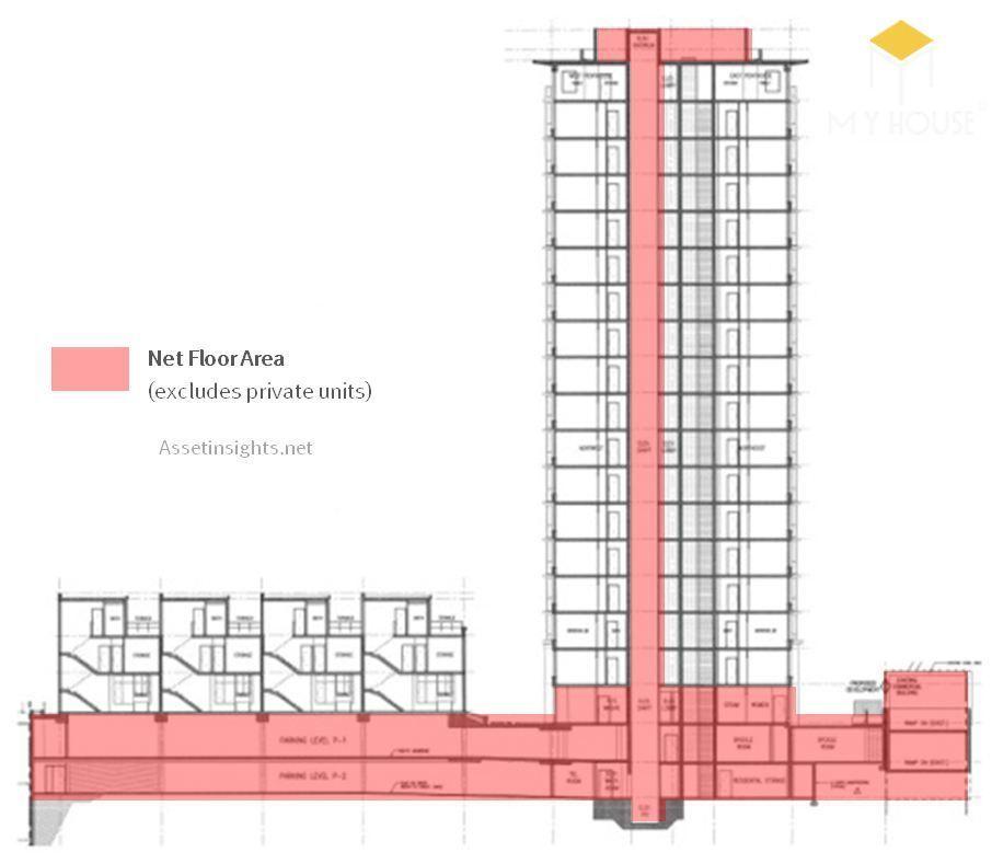 GFA (Gross floor area) là tổng diện tích sàn của tòa nhà sử dụng làm cơ sở để tính toán sử dụng đất.