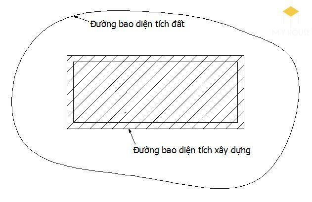 Diện tích của một tòa nhà có thể được đo lường bằng nhiều cách khác nhau