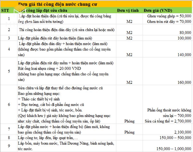 Đơn giá nhân công lắp đặt điện nước dân dụng tại Hà Nội