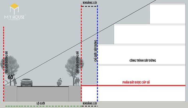 Khoảng lùi là khoảng cách giữa chỉ giới đường đỏ và chỉ giới xây dựng