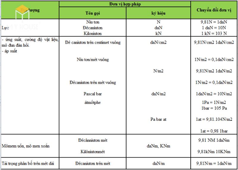 Giới hạn đàn hồi của một số loại thép nước ngoài