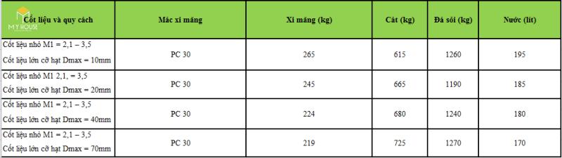 Bảng tính sẵn thành phần vật liệu cho 1m3 bê tông nặng mác 100