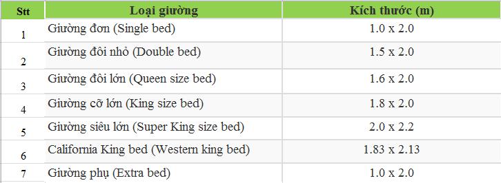 Tiêu chuẩn kích thước giường ngủ