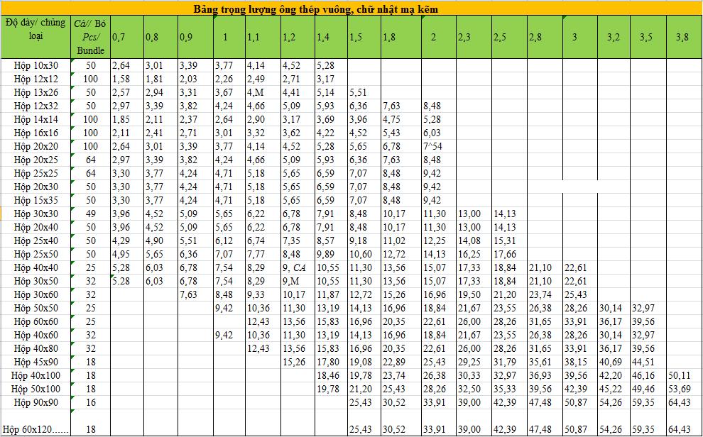 Bảng tra trọng lượng thép hộp vuông, hộp chữ nhật mạ kẽm