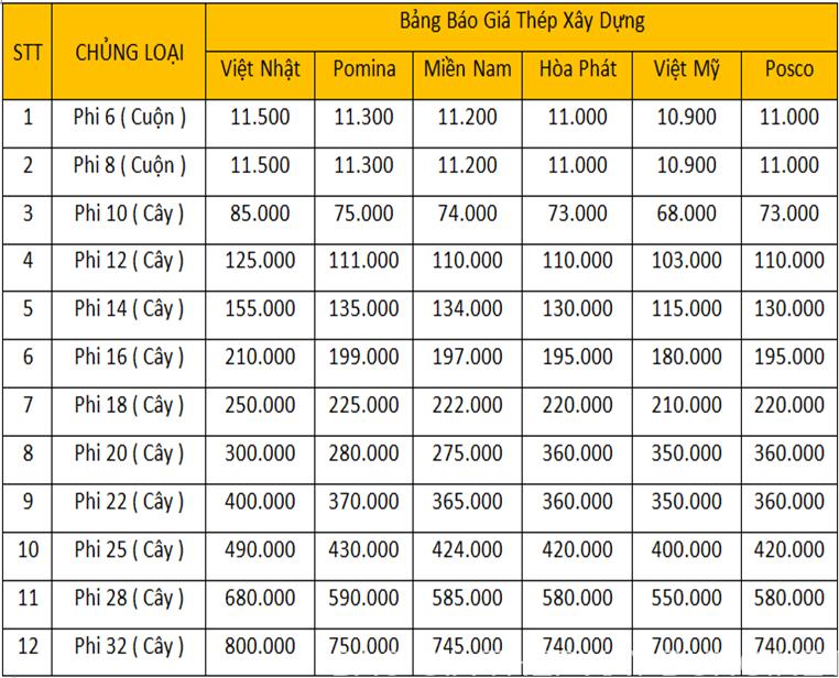 Bảng báo giá các loại thép xây dựng