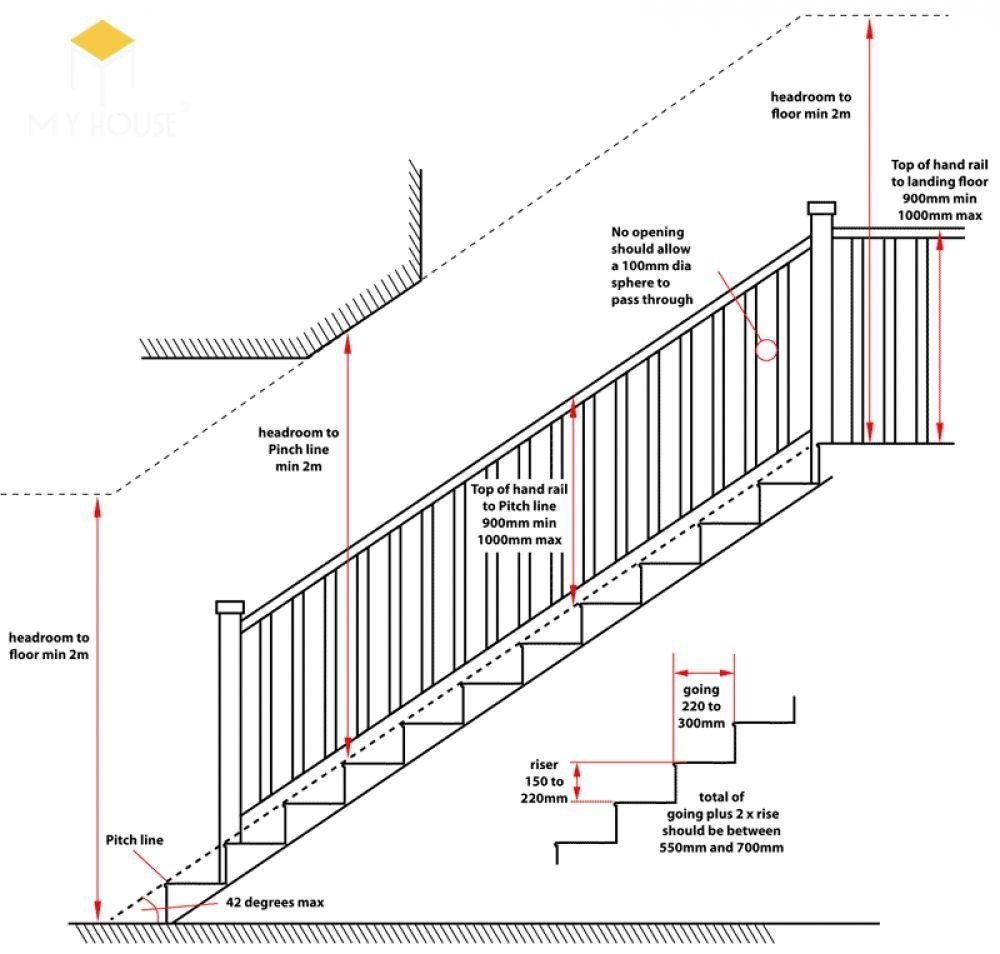 Mặt cắt cầu thang thẳng