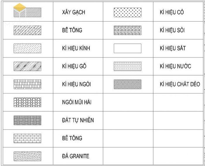 Ký hiệu vật liệu trong bản vẽ kiến trúc
