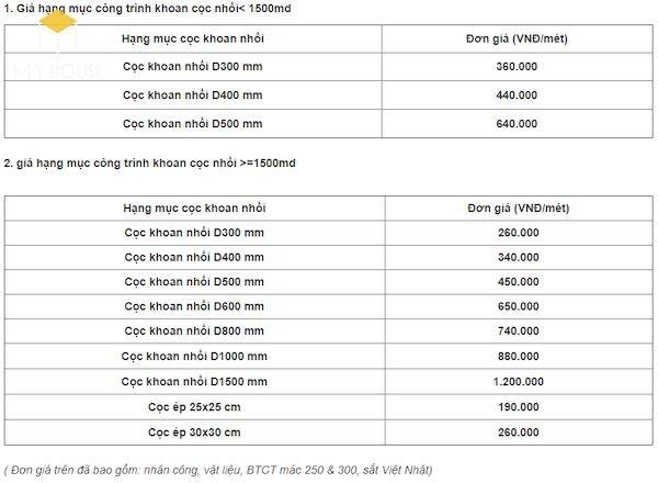 Giá từng hạng mục thi công khoan cọc nhồi - 2