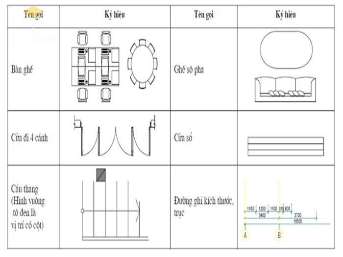 Ký hiệu trong bản vẽ xây dựng - Bảng 4