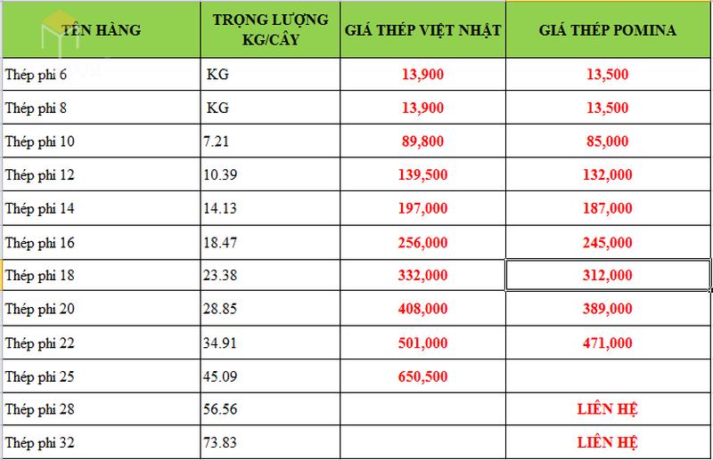 Bảng báo giá sắt thép Việt Nhật - Giá sắt thép Pomina