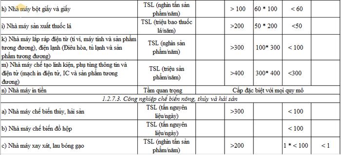 Phân loại, cấp công trình công nghiệp - Bảng 2