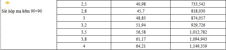 Giá sắt hộp mạ kẽm - Bảng 5