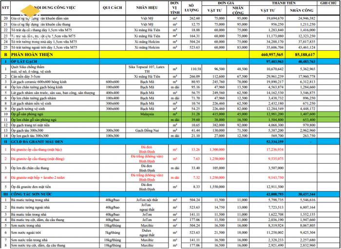 Bảng báo giá vật liệu xây dựng nhà trọn gói