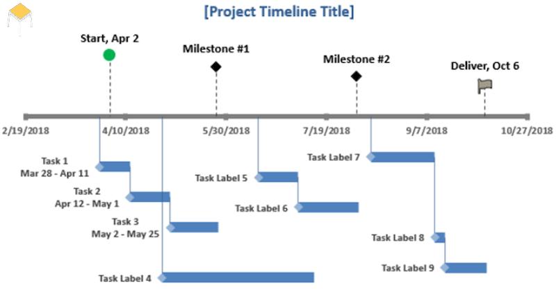 Biểu đồ Timeline