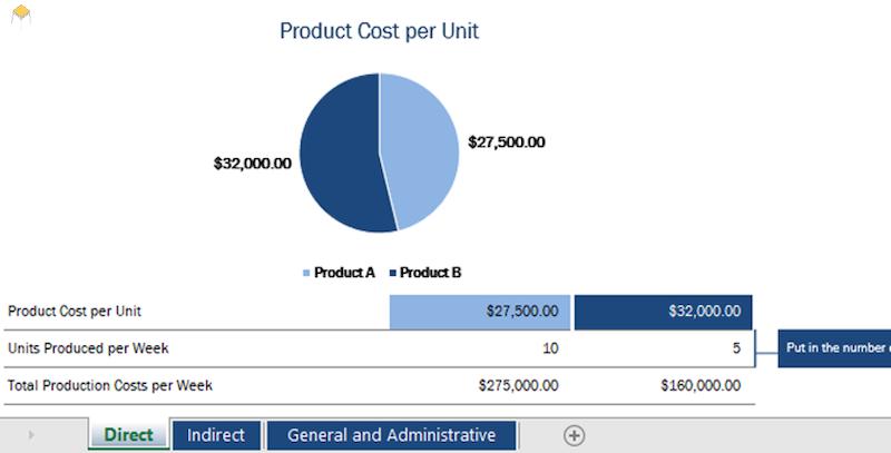 Quản lý chi phí bằng excel