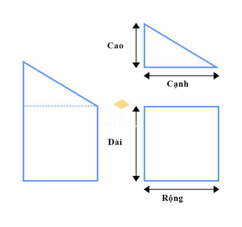 mét vuông (m2) là gì?