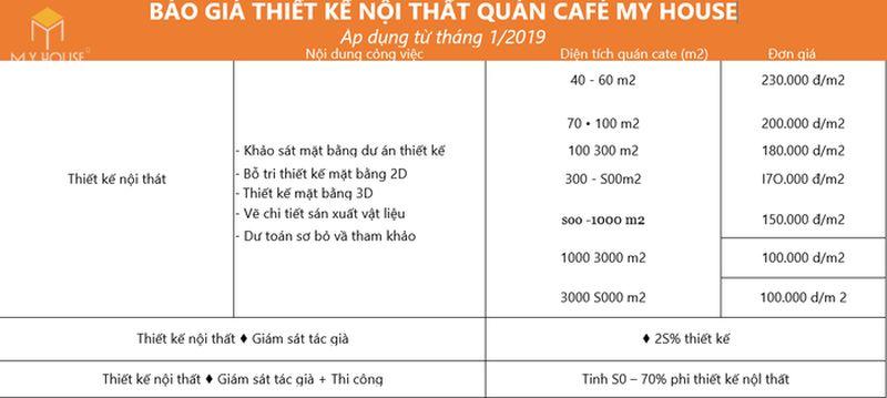 Lập kế hoạch kinh doanh quán cafe - 04